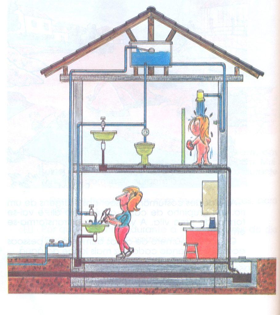 Figura 3: Desenho, sem descrição, da parte hidráulica de uma casa.