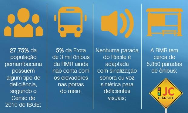 27,75% da população pernambucana possuem algum tipo de deificiência, segundo o Censo de 2010 do IBGE; 5% da frota de 3 mil ônibus da RMR ainda nã conta com os elevadores nas postas do meio; Nenhuma parada do Recife é adaptada com sinalização sonora ou voz sintética para deficientes visuais; a RMR tem cerca de 5,850 paradas de ônibus;