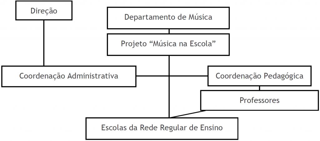 """Figura 4. Organograma da situação do Projeto """"Música na Escola"""" dentro do Conservatório """"JKO"""". Fonte - CEMJKO 2007"""