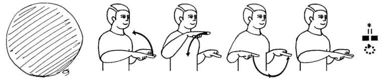 """Figura 02 - Sinal para """"círculo"""" (CAPOVILLA e RAPHAEL, 2001a, p. 413; CAPOVILLA e RAPAHEL, 2004). Em sequência estão representadas a imagem, a sinalização e a escrita do sinal."""